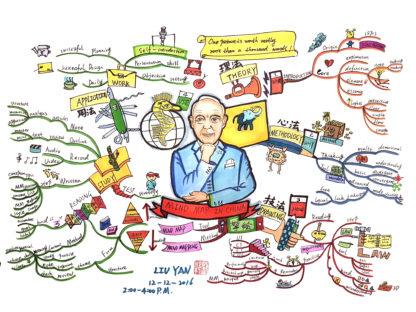 Tony Buzan Mind Mapping