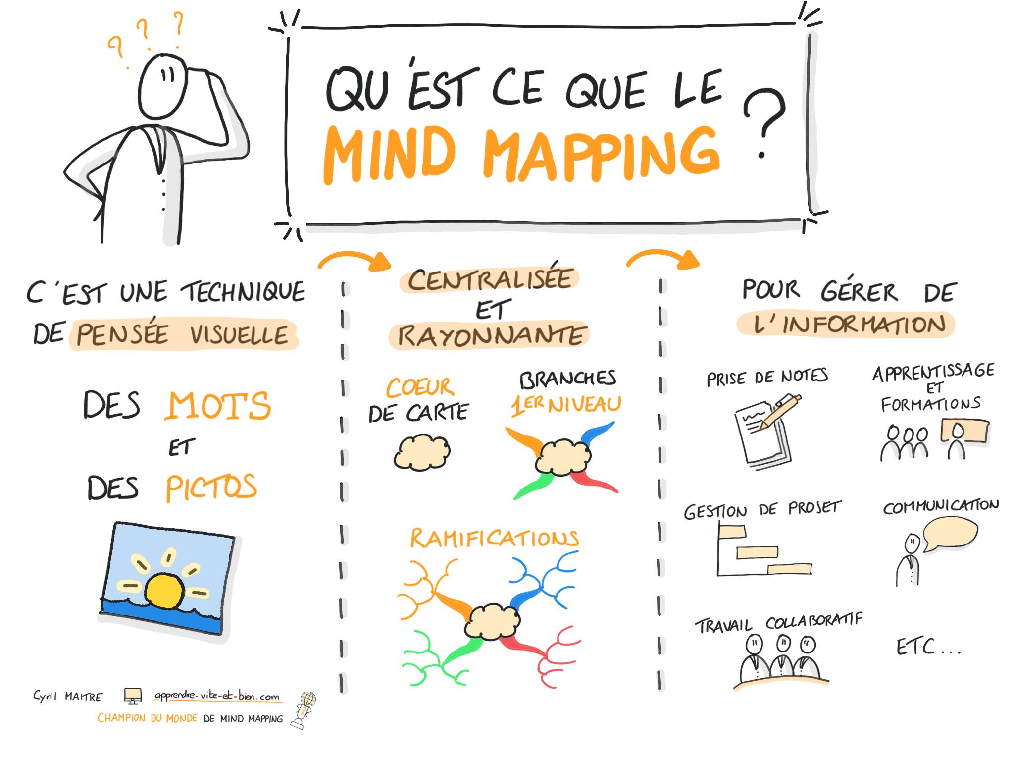 qu est ce que le mind mapping